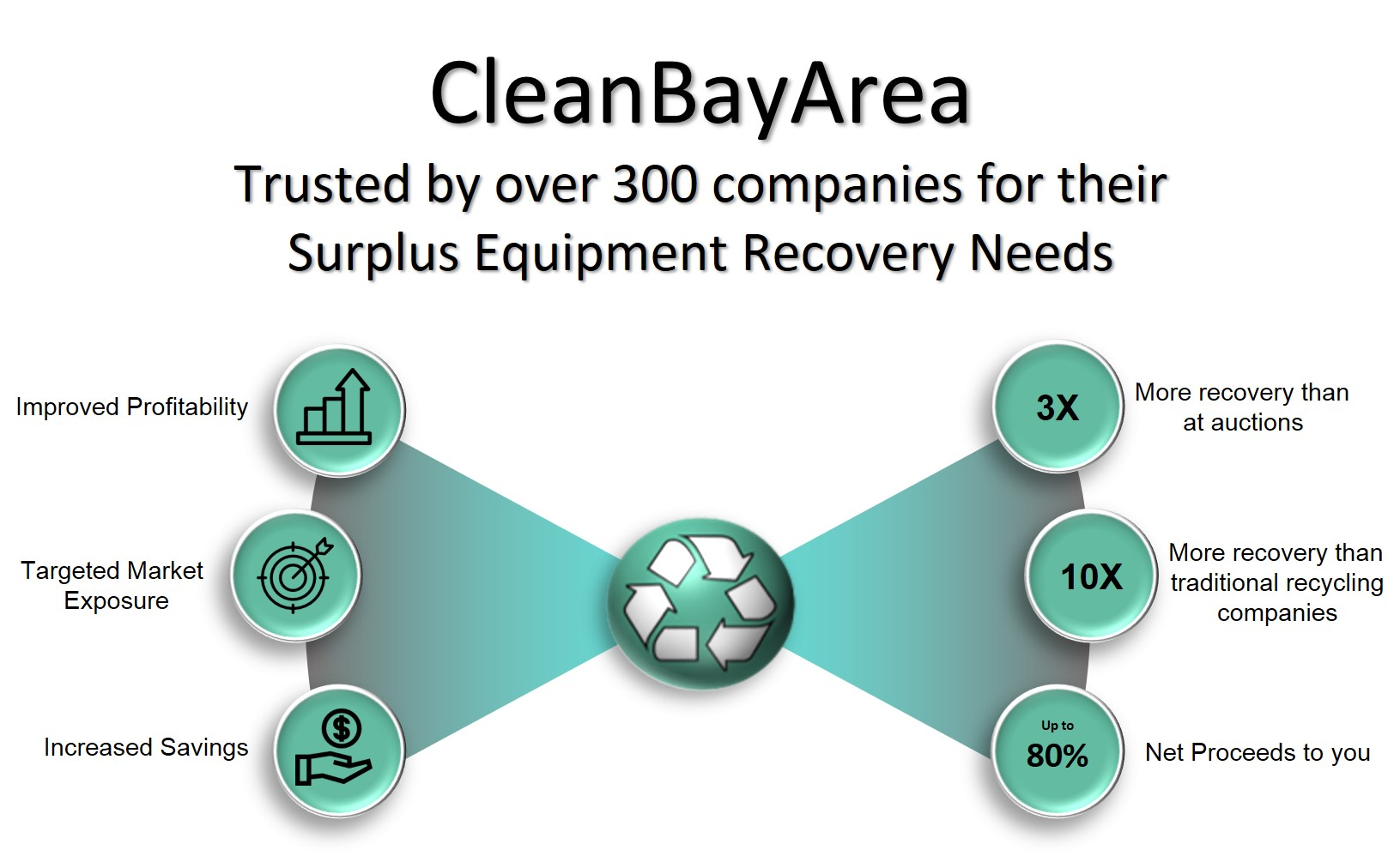 CleanBayArea Trusted Surplus Equipment Recovery Corporation