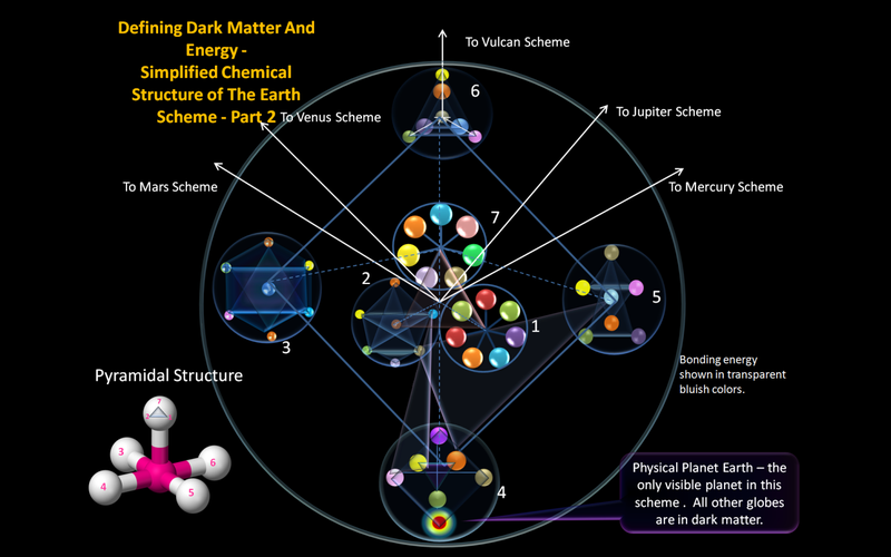 Dark Matter and Energy wiki
