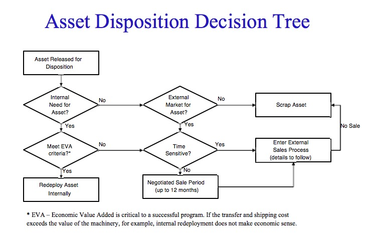 Asset Disposition Decision Tree