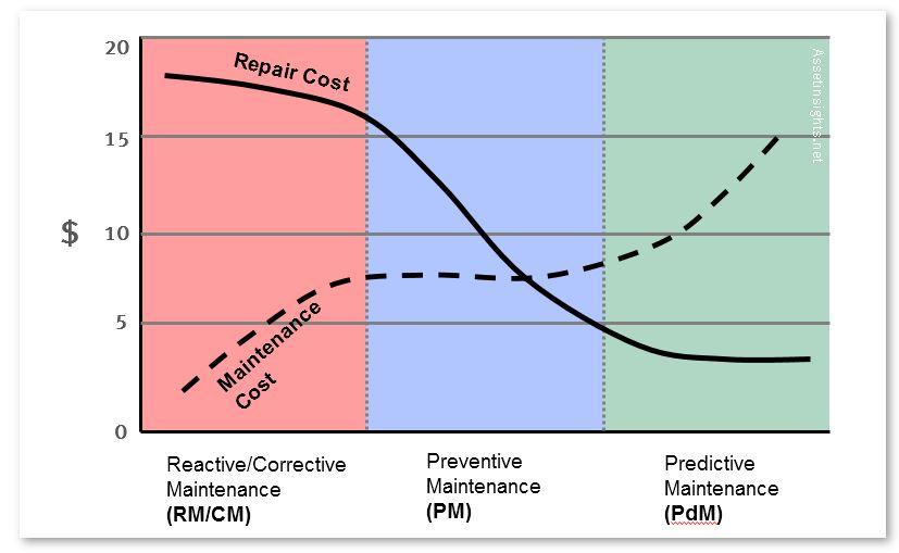 Maintenance_to_Repair_Cost_Correlation_1